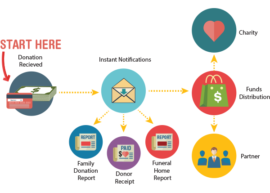Donation Payment Process